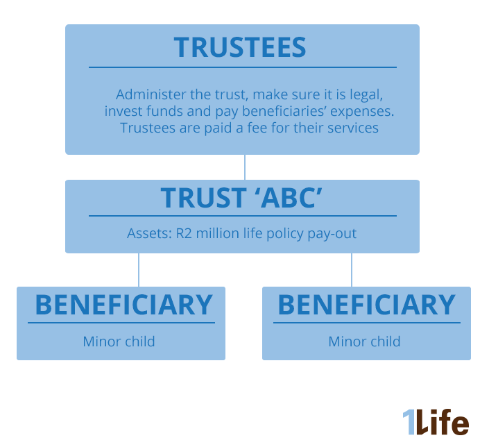 An easy guide to setting up a trust for minor life cover ...